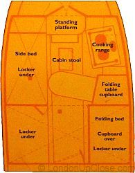 A plan of the cleverly fitted-out cabin of a barge in the London Canal Museum, showing the two beds (one of which folds out across the aisle), folding table and kitchen range.